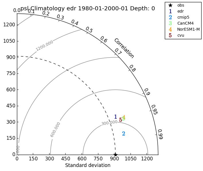 Taylor Diagram Validate 01 Documentation